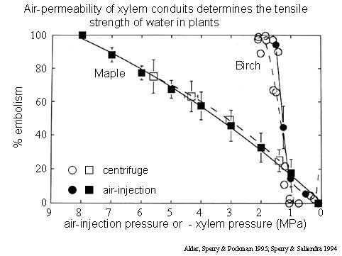 Air injection curves